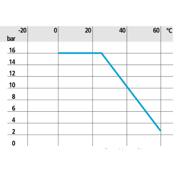 Зависимость давления и температуры для ПВХ седелки