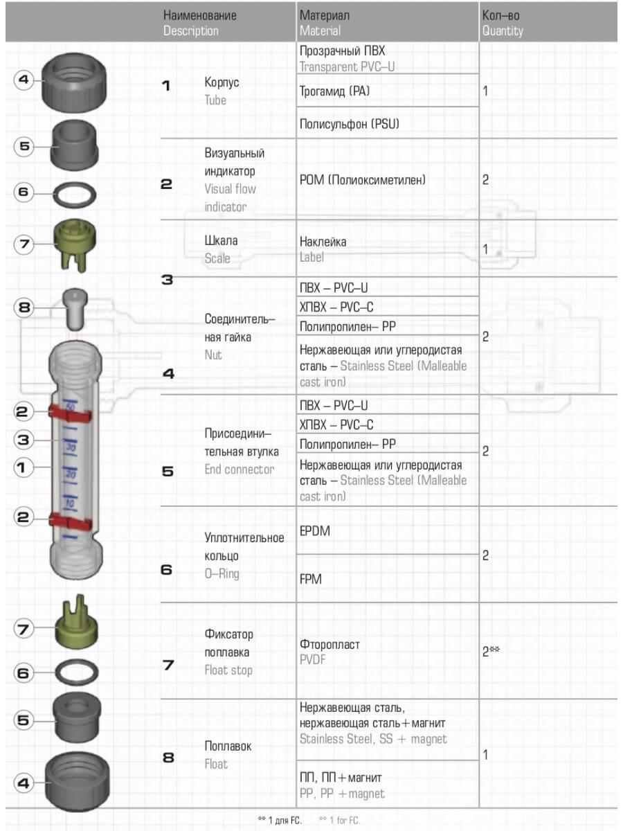 Схема ротаметра FIP