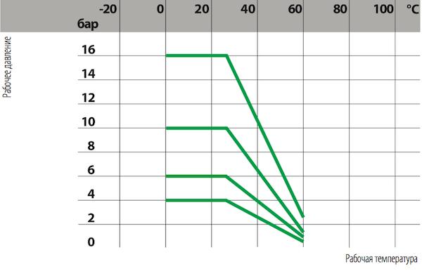 Зависимость давления от температуры - фильтр ПВХ