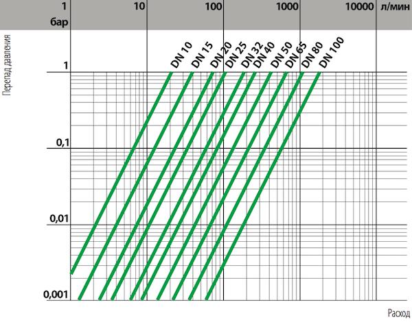 Связь между перепадом давления и расходом фильтров ПВХ